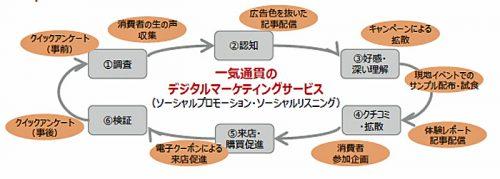 20161017jtb1 500x179 - デジタルマーケティングでJTB、日本通運、三越伊勢丹/資本業務提携