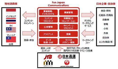 20161017jtb2 500x293 - デジタルマーケティングでJTB、日本通運、三越伊勢丹/資本業務提携