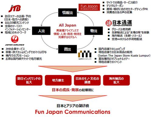 20161017jtb3 500x384 - デジタルマーケティングでJTB、日本通運、三越伊勢丹/資本業務提携