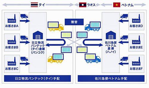 20161018hitachisg1 500x296 - 日立物流、SGHD/東南アジアでクロスボーダートラック混載輸送開始
