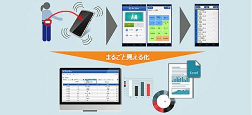 20161018nittsus 500x230 - 日通総研/「ろじたん」、物流作業履歴情報管理活用システムの特許取得