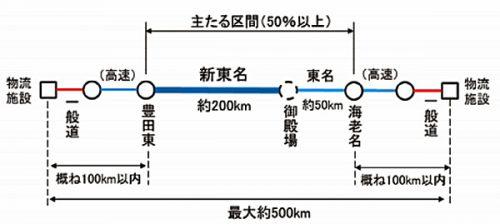 20161019kokkosyo 500x224 - 国交省/「ダブル連結トラック」実験に参加する貨物運送業者を公募
