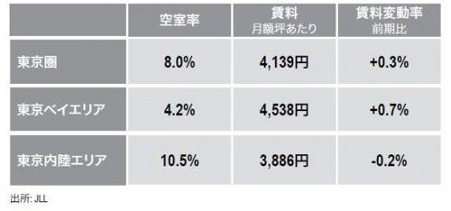 20161020jll1 500x234 - JLL/東京圏の大型物流施設賃料は0.3%上昇、4四半期ぶり