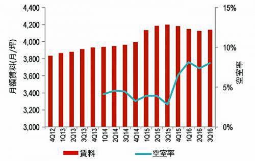 20161020jll3 500x316 - JLL/東京圏の大型物流施設賃料は0.3%上昇、4四半期ぶり