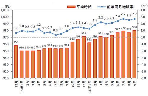 20161021ric 500x327 - 構内作業(フォークリフト等オペレータ)時給/前年同月比12.4%増