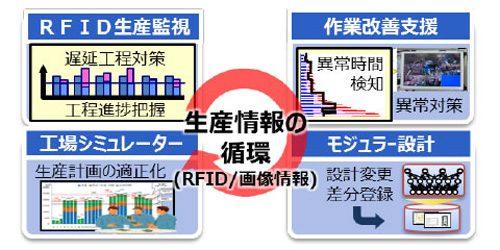 人・モノ・設備の情報を循環させた高効率生産モデル