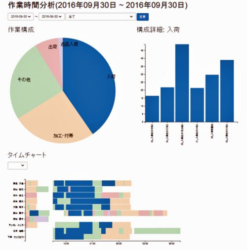 20161026nittsus1 500x506 - 日通総研/倉庫作業分析ツール「ろじたん」にダッシュボード標準搭載