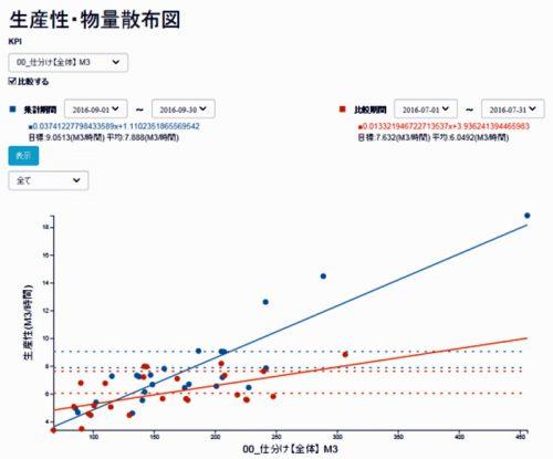 20161026nittsus2 500x415 - 日通総研/倉庫作業分析ツール「ろじたん」にダッシュボード標準搭載