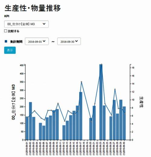 20161026nittsus3 500x519 - 日通総研/倉庫作業分析ツール「ろじたん」にダッシュボード標準搭載