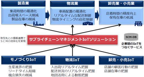 サプライチェーンマネジメントIoTソリューション