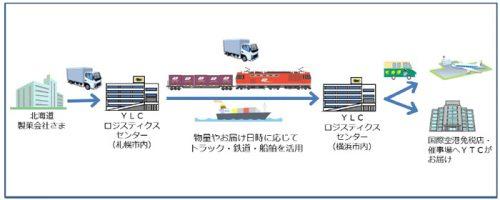 輸送スキームのイメージ図