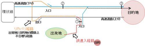 高速道路における逆走要因の抽出