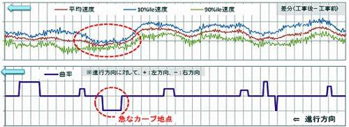 速度分布の活用可能性検討 急カーブの舗装・継手補修、注意看板設置により走行性が向上(90パーセンタイル値が低下)