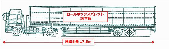寸法 セミ トレーラー セミトレーラ連結車とフルトレーラ連結車の場合