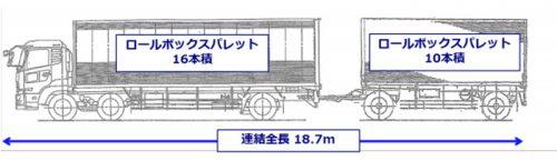 20161108yamato8 500x145 - ヤマト運輸/新規格のバン型トレーラ導入、積載量最大23%アップ