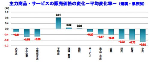 主力商品・サービスの販売価格の変化-平均変化率-(規模・業界別)