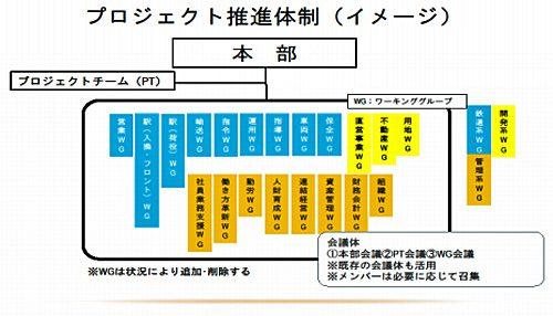 20161116jr 500x286 - JR貨物/業務創造推進プロジェクト(仮称)発足