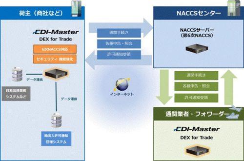 20161124canon 500x330 - キヤノンITS/第6次NACCSに対応した貿易EDIシステム、新バージョン