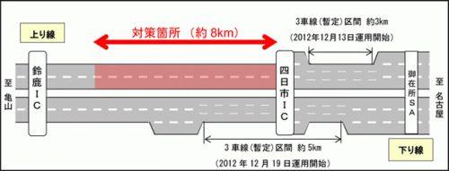 20161124nexconaka1 500x191 - 東名阪道/渋滞緩和対策に着手、3車線(暫定)運用区間を延伸
