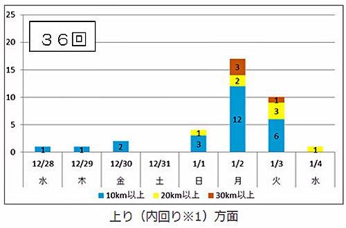 予測される渋滞回数上り(内回り※1)方面