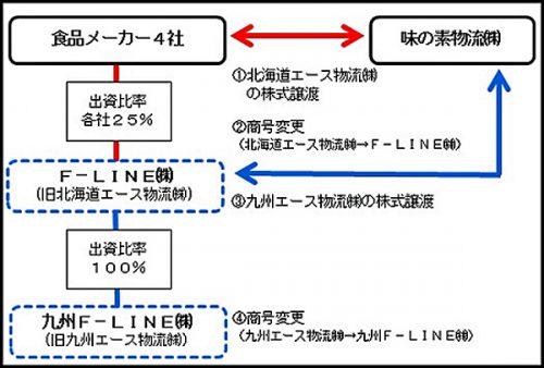 F-LINE、九州F-LINE発足スキーム