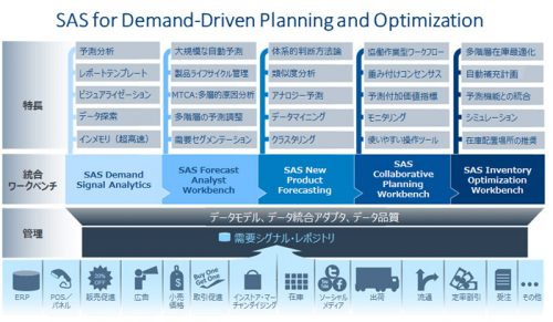 SAS for Demand-Driven Planning and Optimization