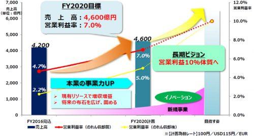 20161208mitsubishi1 500x269 - ニチユ三菱フォークリフト/2020年に売上高4600億円