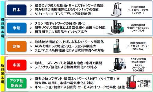 20161208mitsubishi2 500x301 - ニチユ三菱フォークリフト/2020年に売上高4600億円