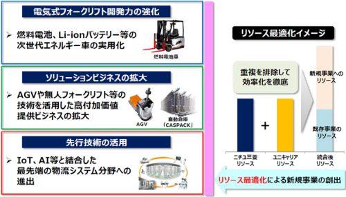 20161208mitsubishi3 500x286 - ニチユ三菱フォークリフト/2020年に売上高4600億円