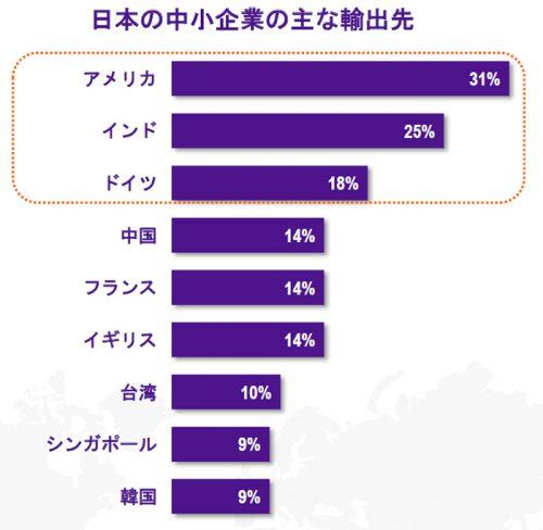 日本の中小企業の主な輸出先