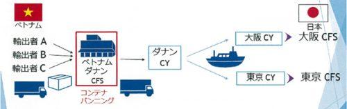 輸送フロー図