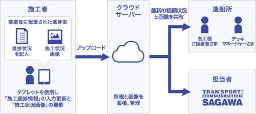 20161212sagawa 500x224 - 佐川急便/三菱重工の造船部門に資材管理システムを導入