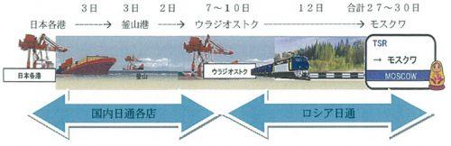 商品の概要および輸送日数