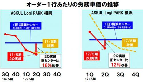 20161214askul 500x288 - アスクル/物流センターが当初計画を大幅に上回る生産効率で稼働