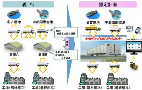 航空機関連部材パーツセンター新設に伴う輸送網集約事業概要図