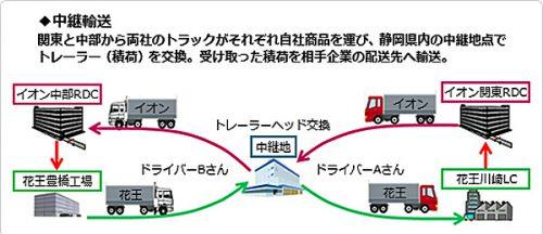 トレーラーの中継輸送の概要