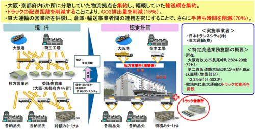 日本トランスシティの事業概要図