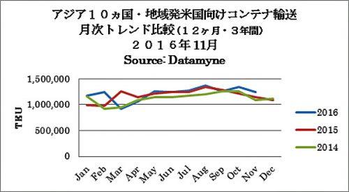 アジア10か国・地域発米国向けコンテナ輸送月次トレンド比較