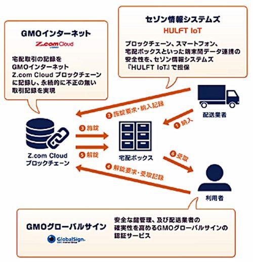 3社の連携イメージ