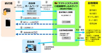 20161222yamatoneko - ヤマト/千葉市にスマホ・PCでの公金収納支援サービスを提供