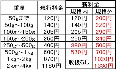 日本郵便/はがき・定形外・ゆうメール、6月1日値上げ | LNEWS