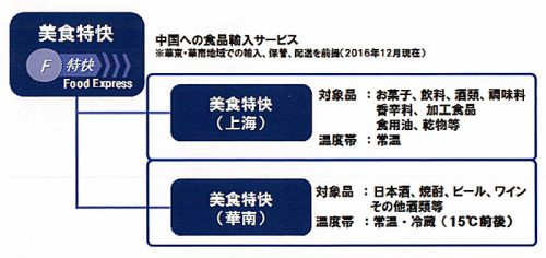 20161227nittsu 500x236 - 日通/中国の食品輸入サービスで、通関を約1か月短縮