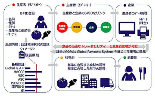 ブルーナンバーにおけるサプライチェーン・プラットフォーム(概念図)