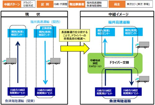 中継輸送の実証実験(関東~関西)概要