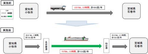 船舶を利用した住宅部材を輸送するモーダルシフト