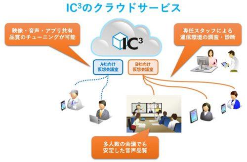 IC3のクラウドサービス