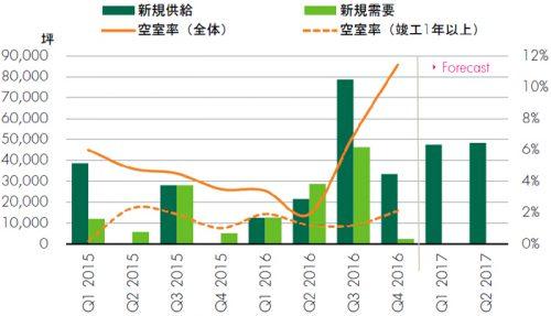 近畿圏 大型マルチテナント型物流施設、※CBRE調べ Q4 2016