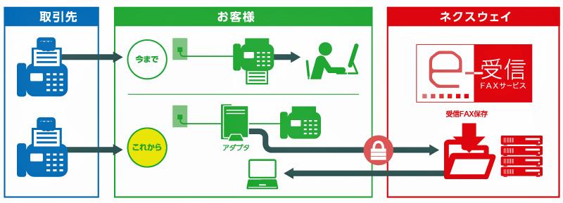 ネクスウェイ 製造業 小売業 卸売業向けにfnx e 受信faxサービス