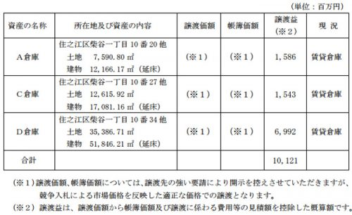 20170126mitsuizosen 500x306 - 三井造船/賃貸倉庫3棟の土地・建物を譲渡