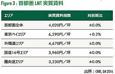 首都圏LMT実質賃料